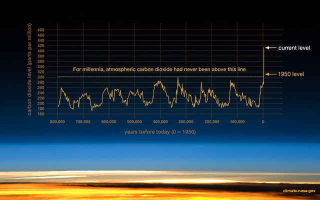 graph showing the growth of CO2 since 800.000 BC