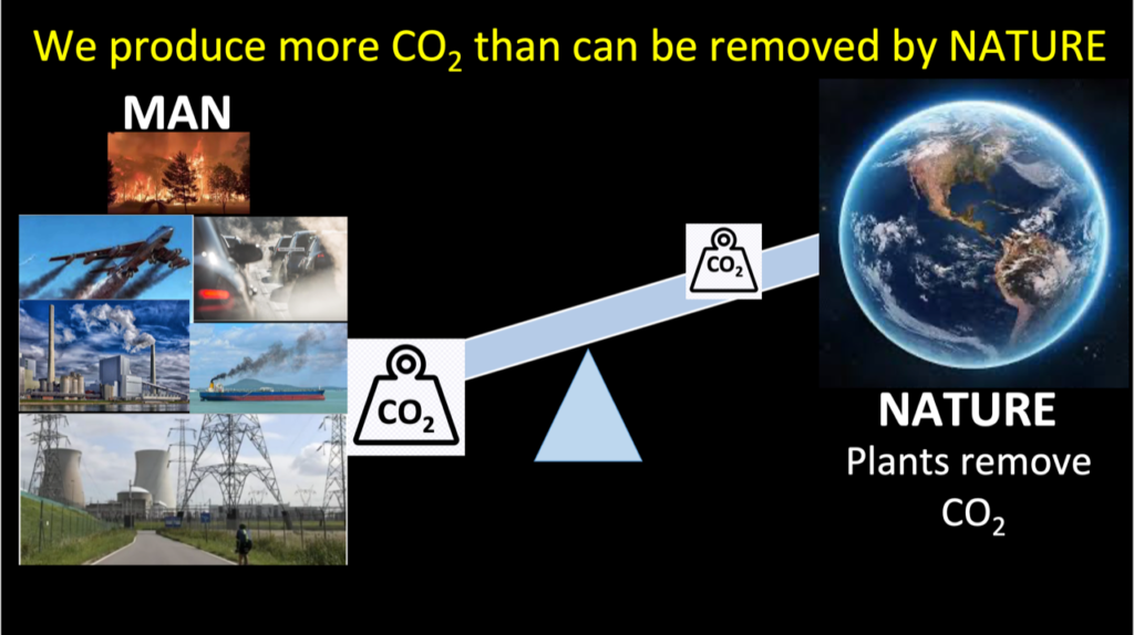 picture showing the uneven balance between CO2 production and CO2 consumption