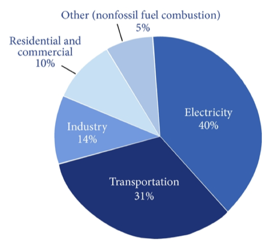 figure showing the sources of CO2 emissions by sector worldwide